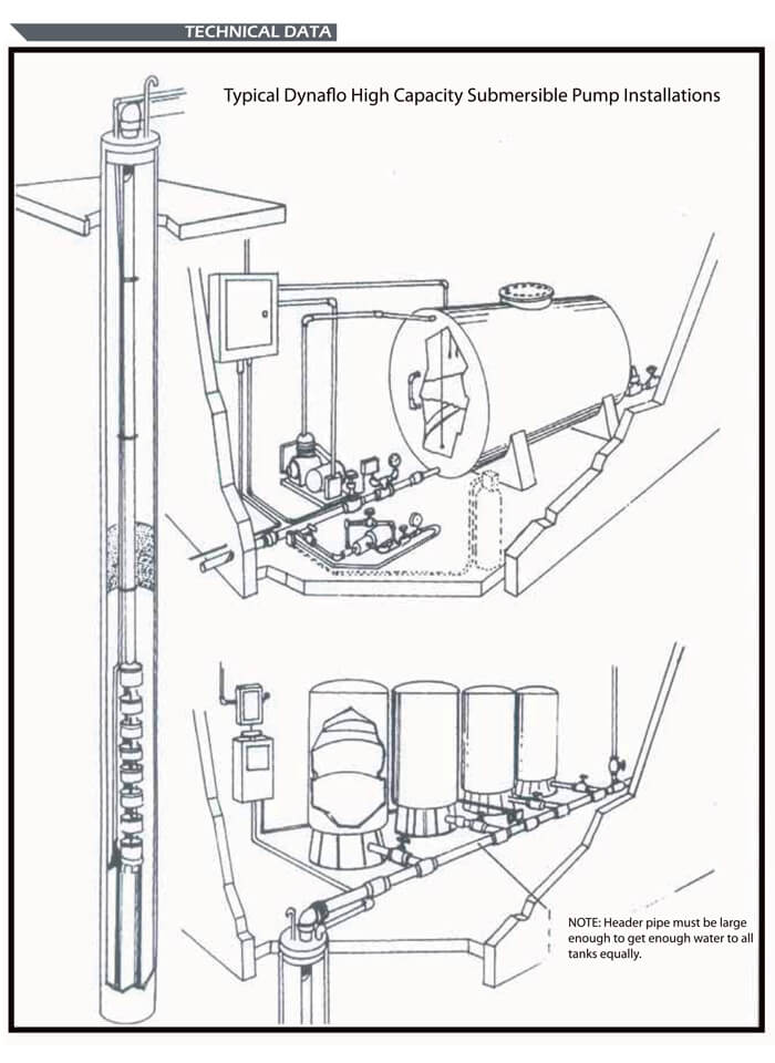 dynaflo pumps and water systems